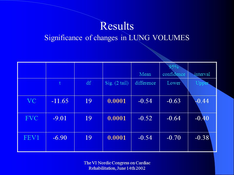 The VI Nordic Congress on Cardiac Rehabilitation, June 14th 2002 Results Significance of changes in LUNG VOLUMES Mean 95% confidenceinterval tdfSig.