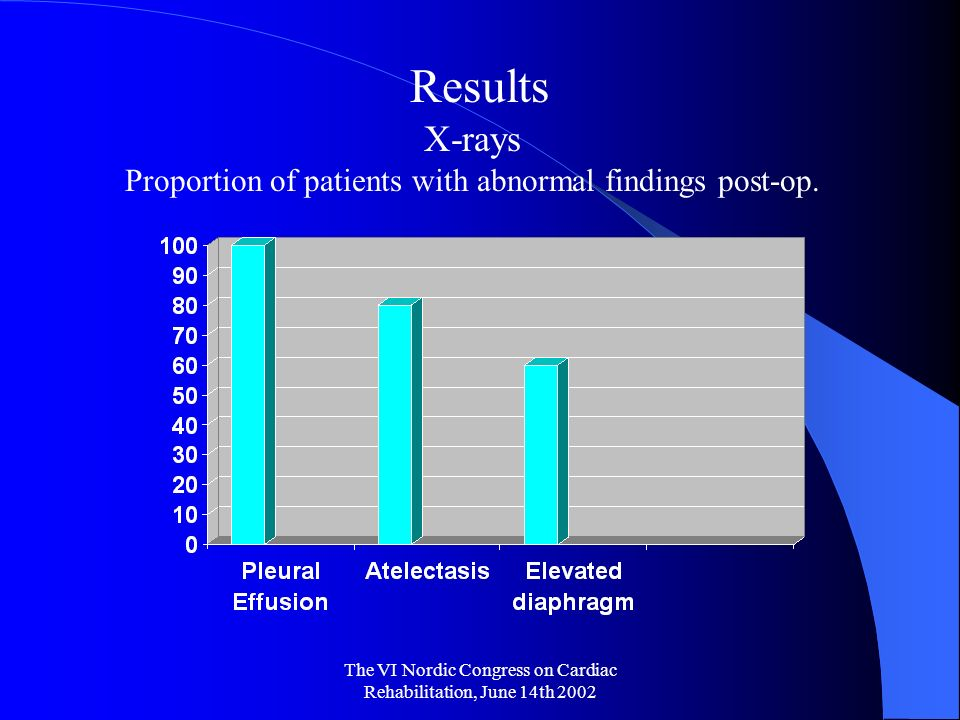 The VI Nordic Congress on Cardiac Rehabilitation, June 14th 2002 Results X-rays Proportion of patients with abnormal findings post-op.