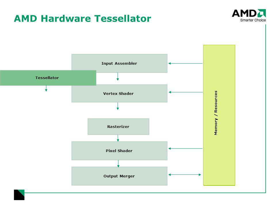 AMD Hardware Tessellator Output Merger Rasterizer Pixel Shader Memory / Resources Vertex Shader Memory / Resources Input Assembler Tessellator