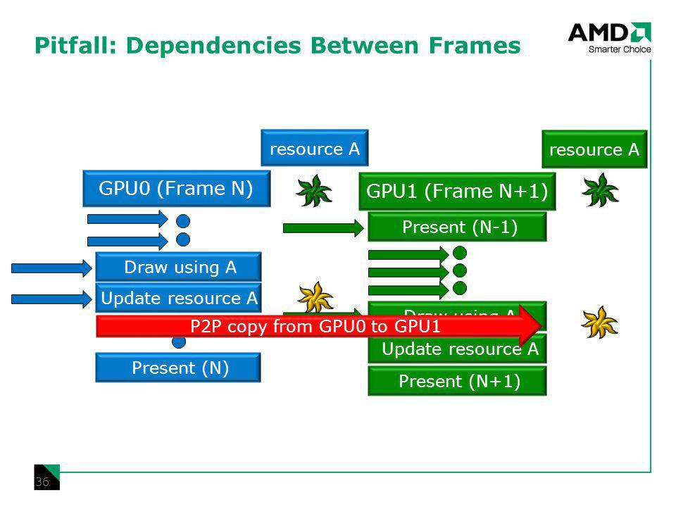 Pitfall: Dependencies Between Frames 36 15/01/2014 Update resource A Present (N) Draw using A Update resource A Present (N+1) GPU1 (Frame N+1) GPU0 (Frame N) resource A Present (N-1) Draw using A P2P copy from GPU0 to GPU1