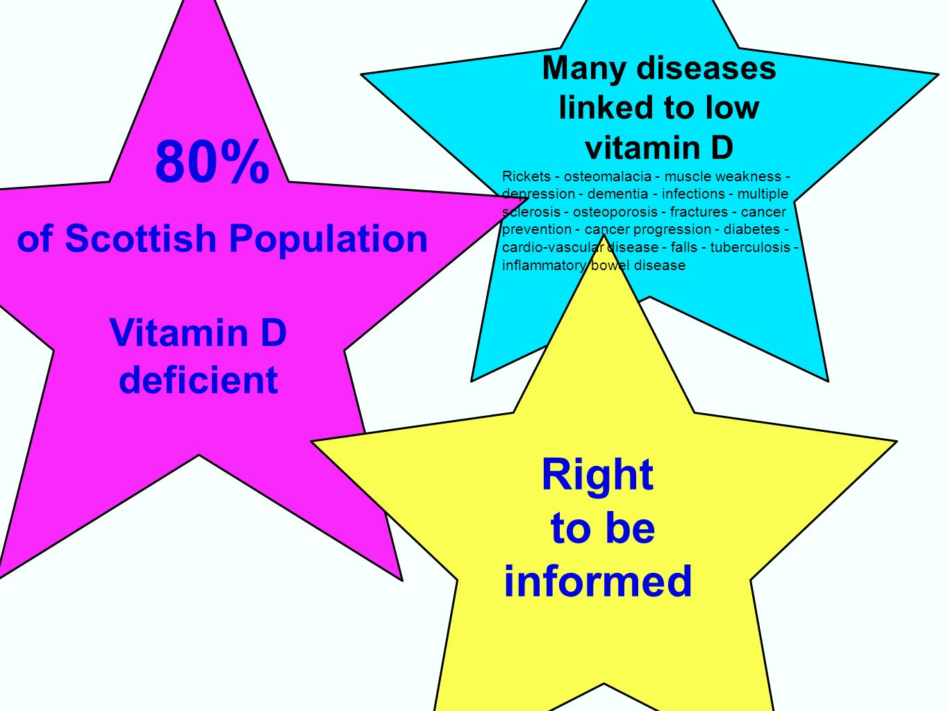 Right to be informed 80% Vitamin D deficient of Scottish Population Many diseases linked to low vitamin D Rickets - osteomalacia - muscle weakness - depression - dementia - infections - multiple sclerosis - osteoporosis - fractures - cancer prevention - cancer progression - diabetes - cardio-vascular disease - falls - tuberculosis - inflammatory bowel disease