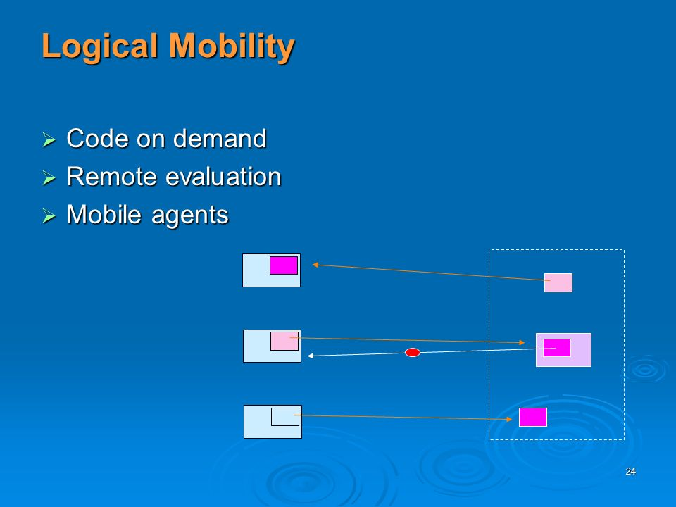 24 Logical Mobility Code on demand Code on demand Remote evaluation Remote evaluation Mobile agents Mobile agents