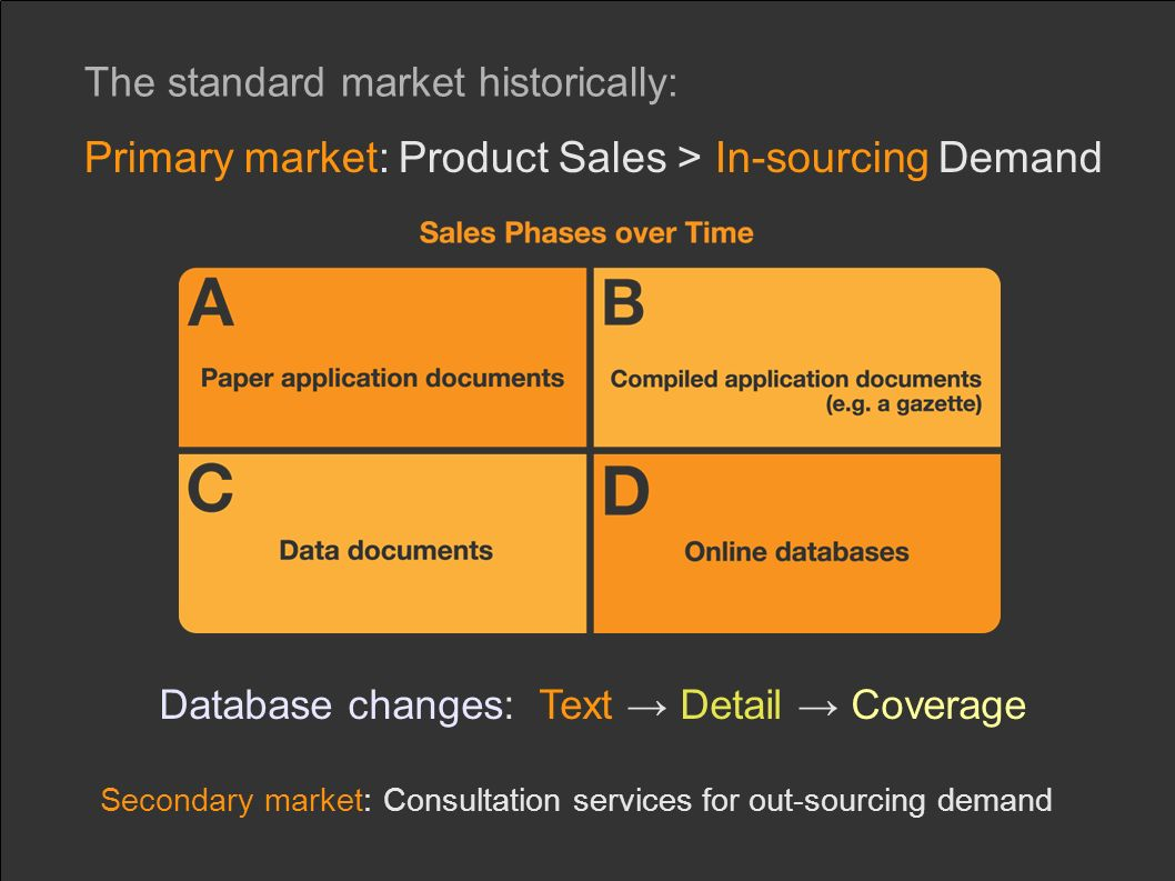The standard market historically: Primary market: Product Sales > In-sourcing Demand Database changes: Text Detail Coverage Secondary market: Consultation services for out-sourcing demand