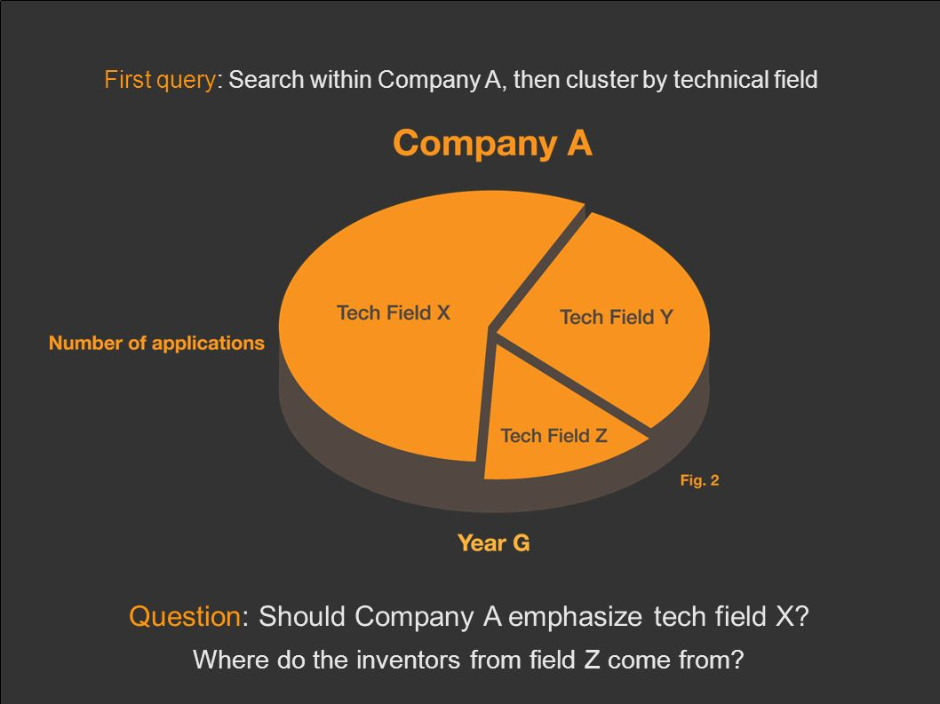 First query: Search within Company A, then cluster by technical field Question: Should Company A emphasize tech field X.