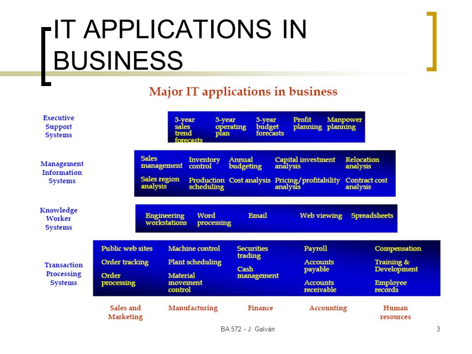 BA J. Galván3 IT APPLICATIONS IN BUSINESS