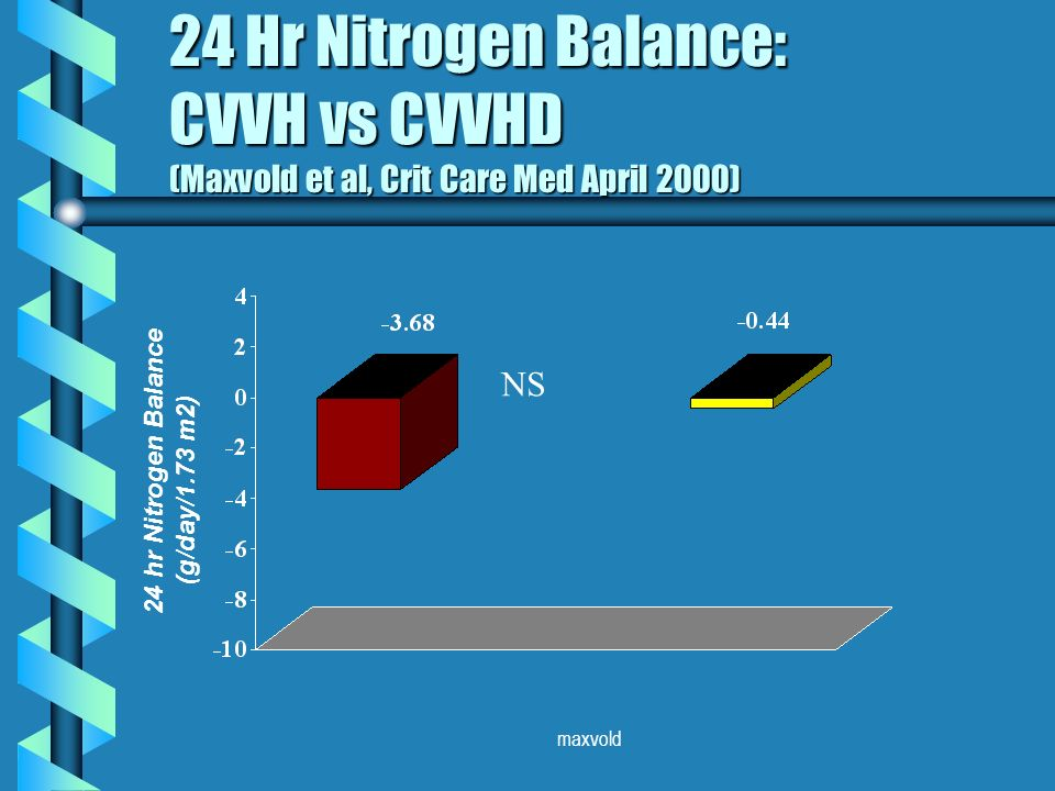 maxvold 24 Hr Nitrogen Balance: CVVH vs CVVHD (Maxvold et al, Crit Care Med April 2000) 24 hr Nitrogen Balance (g/day/1.73 m2) NS