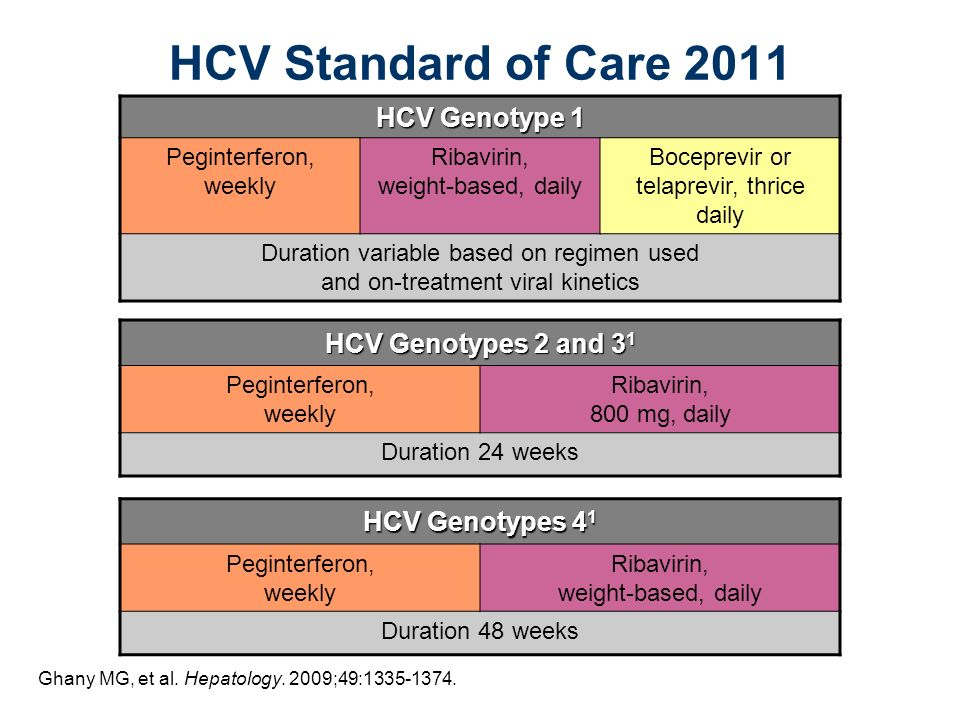 HCV Genotype 1 Peginterferon, weekly Ribavirin, weight-based, daily Boceprevir or telaprevir, thrice daily Duration variable based on regimen used and on-treatment viral kinetics HCV Genotypes 2 and 3 1 Peginterferon, weekly Ribavirin, 800 mg, daily Duration 24 weeks HCV Genotypes 4 1 Peginterferon, weekly Ribavirin, weight-based, daily Duration 48 weeks HCV Standard of Care 2011 Ghany MG, et al.