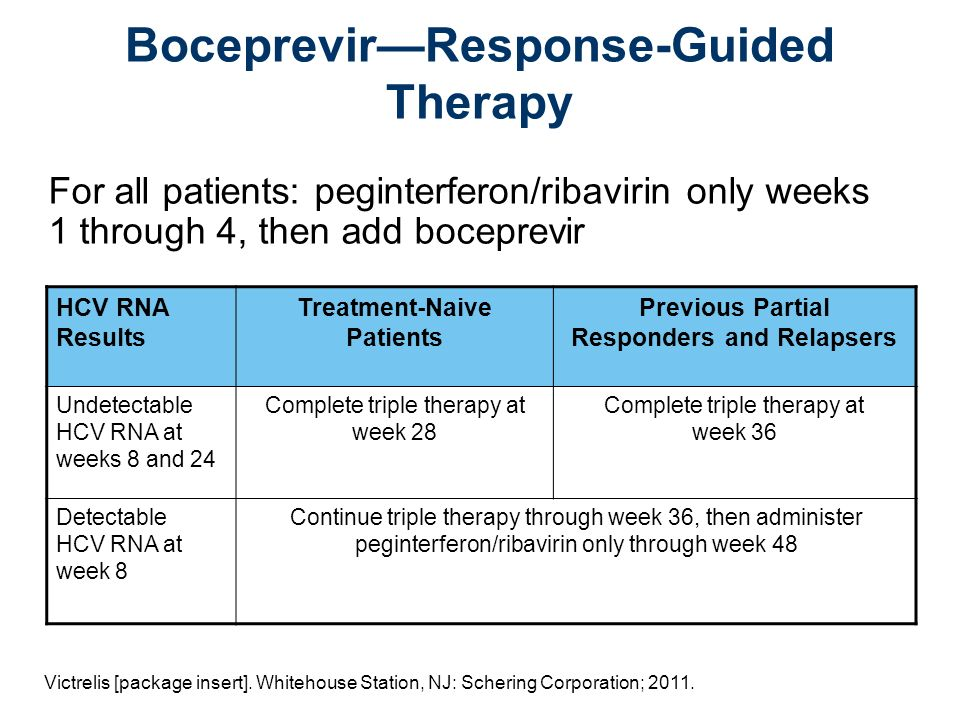 BoceprevirResponse-Guided Therapy HCV RNA Results Treatment-Naive Patients Previous Partial Responders and Relapsers Undetectable HCV RNA at weeks 8 and 24 Complete triple therapy at week 28 Complete triple therapy at week 36 Detectable HCV RNA at week 8 Continue triple therapy through week 36, then administer peginterferon/ribavirin only through week 48 For all patients: peginterferon/ribavirin only weeks 1 through 4, then add boceprevir Victrelis [package insert].