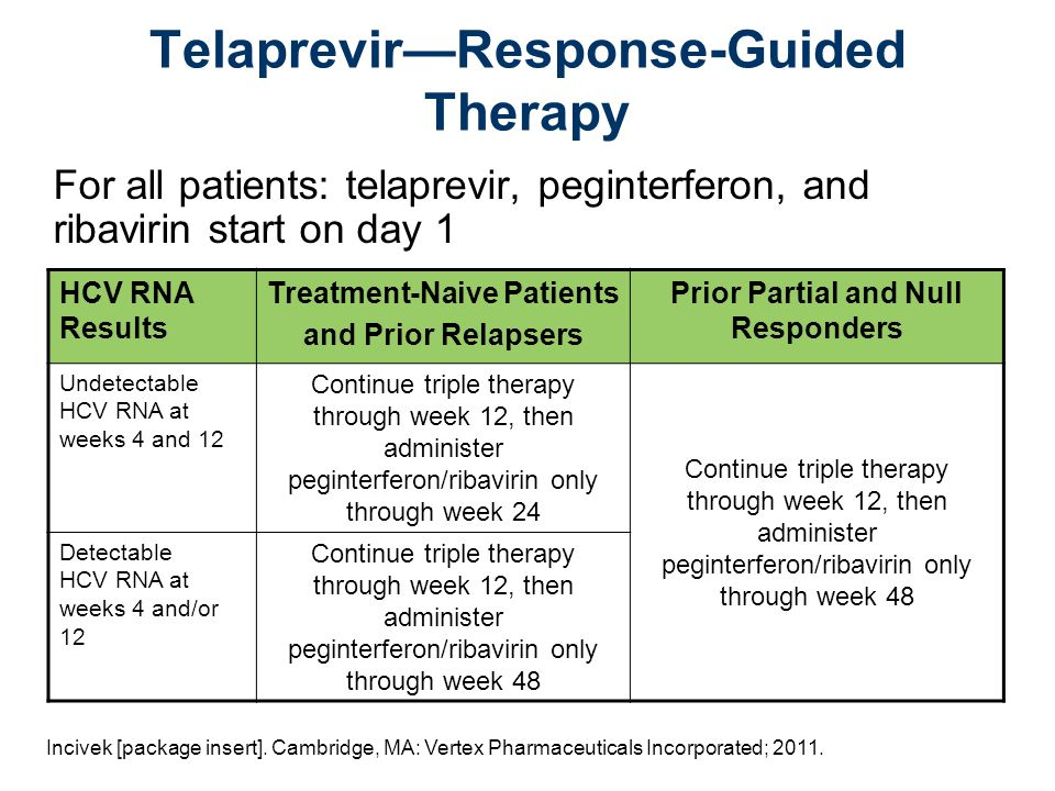 TelaprevirResponse-Guided Therapy HCV RNA Results Treatment-Naive Patients and Prior Relapsers Prior Partial and Null Responders Undetectable HCV RNA at weeks 4 and 12 Continue triple therapy through week 12, then administer peginterferon/ribavirin only through week 24 Continue triple therapy through week 12, then administer peginterferon/ribavirin only through week 48 Detectable HCV RNA at weeks 4 and/or 12 Continue triple therapy through week 12, then administer peginterferon/ribavirin only through week 48 For all patients: telaprevir, peginterferon, and ribavirin start on day 1 Incivek [package insert].
