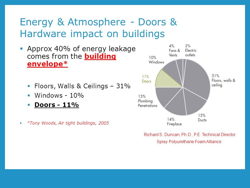 Energy & Atmosphere - Doors & Hardware impact on buildings Approx 40% of energy leakage comes from the building envelope* Floors, Walls & Ceilings – 31% Windows - 10% Doors - 11% *Tony Woods, Air tight buildings, 2005 * Richard S.
