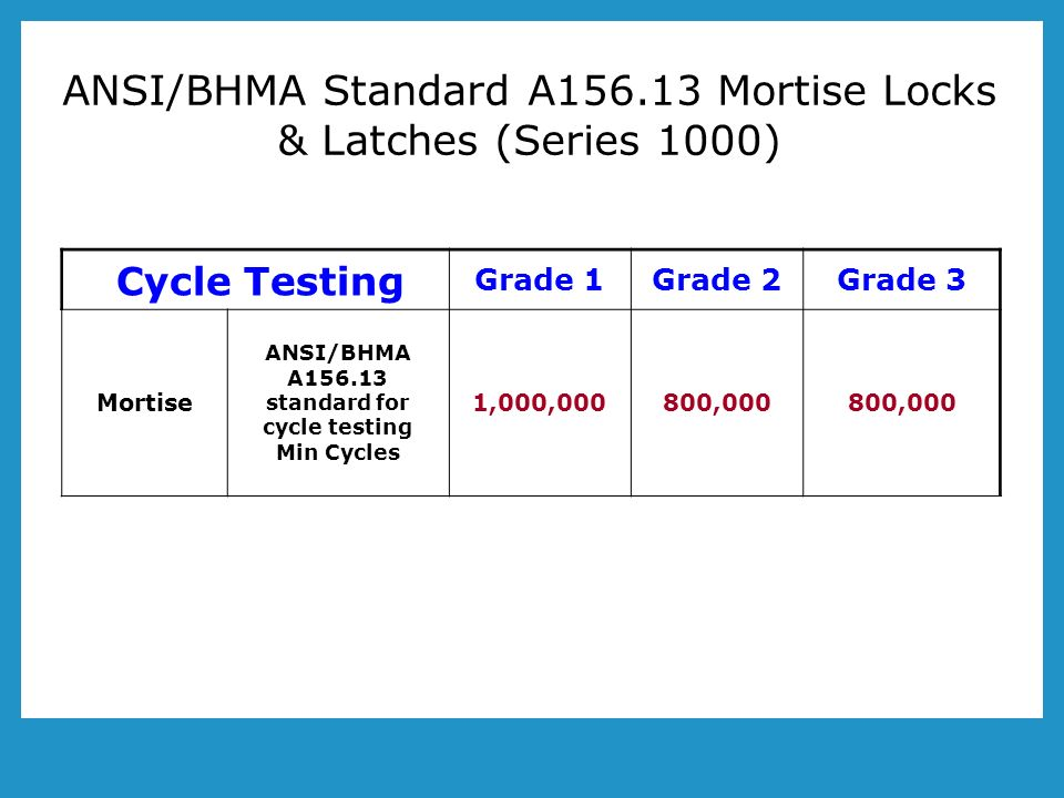 ANSI/BHMA Standard A Mortise Locks & Latches (Series 1000) Cycle Testing Grade 1Grade 2Grade 3 Mortise ANSI/BHMA A standard for cycle testing Min Cycles 1,000,000800,000