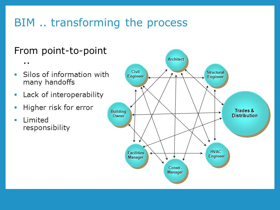 BIM.. transforming the process From point-to-point..