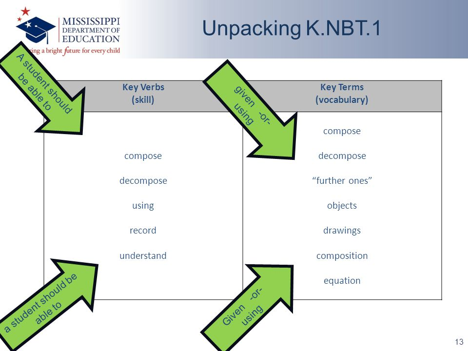 13 Unpacking K.NBT.1 Key Verbs (skill) Key Terms (vocabulary) compose decompose using record understand compose decompose further ones objects drawings composition equation A student should be able to given -or- using Given -or- using a student should be able to