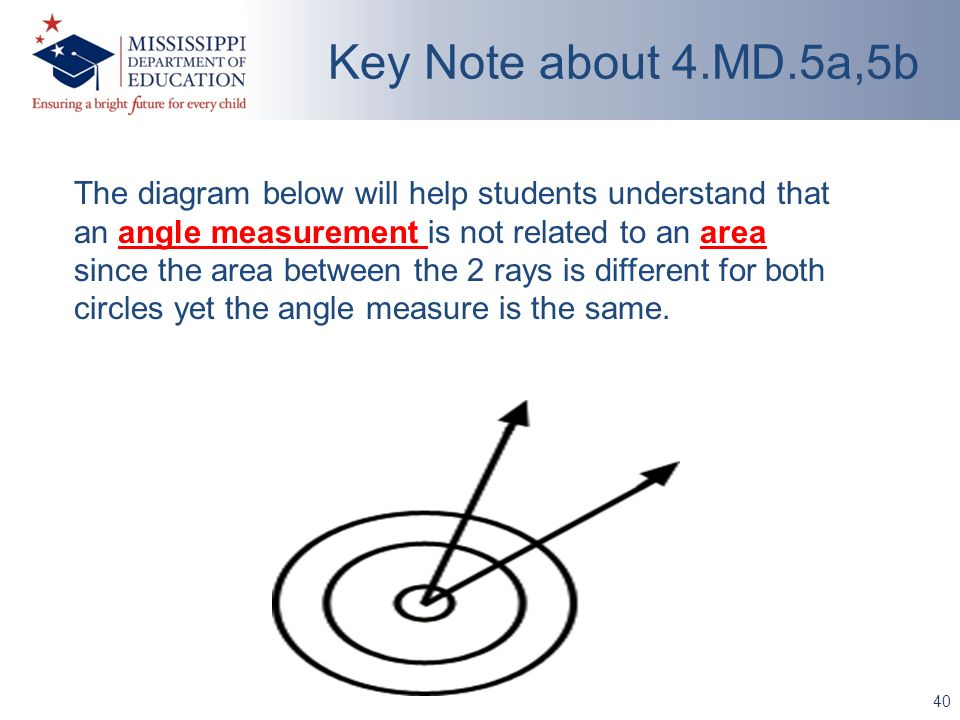 40 Key Note about 4.MD.5a,5b The diagram below will help students understand that an angle measurement is not related to an area since the area between the 2 rays is different for both circles yet the angle measure is the same.