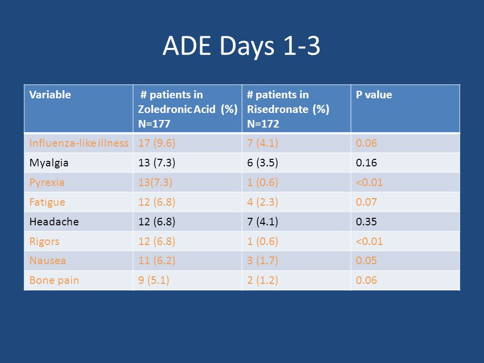 ADE Days 1-3 Variable # patients in Zoledronic Acid (%) N=177 # patients in Risedronate (%) N=172 P value Influenza-like illness17 (9.6)7 (4.1)0.06 Myalgia13 (7.3)6 (3.5)0.16 Pyrexia13(7.3)1 (0.6)<0.01 Fatigue12 (6.8)4 (2.3)0.07 Headache12 (6.8)7 (4.1)0.35 Rigors12 (6.8)1 (0.6)<0.01 Nausea11 (6.2)3 (1.7)0.05 Bone pain9 (5.1)2 (1.2)0.06