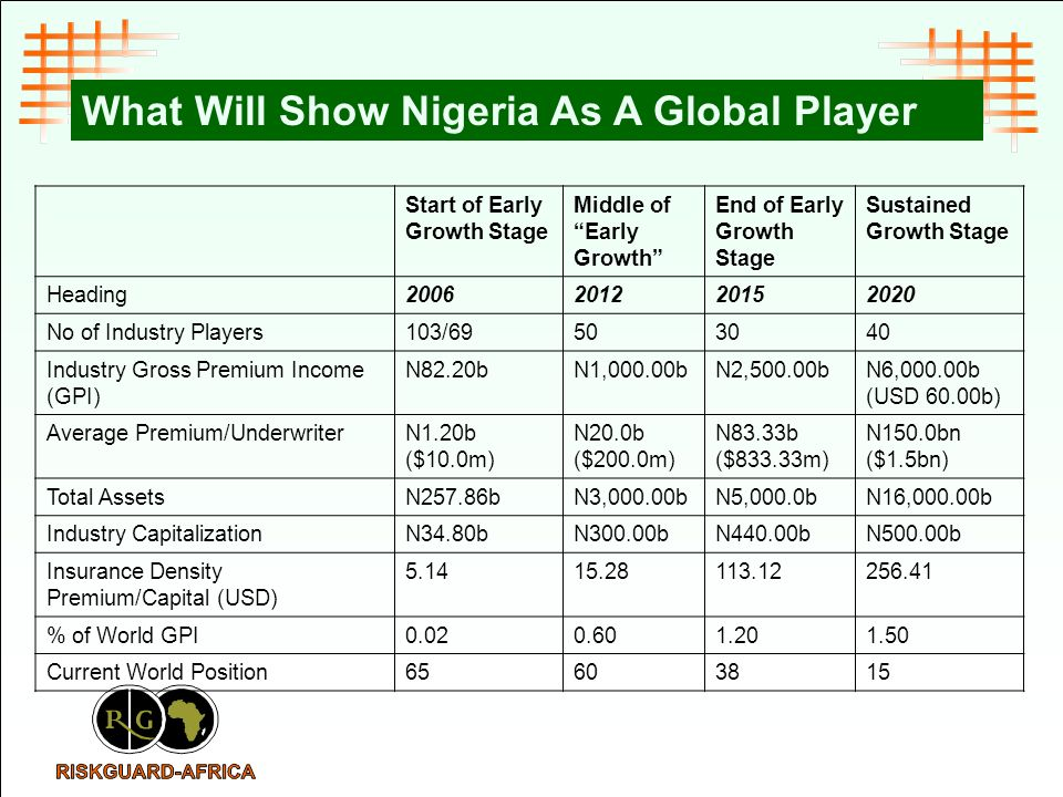 What Will Show Nigeria As A Global Player Start of Early Growth Stage Middle of Early Growth End of Early Growth Stage Sustained Growth Stage Heading No of Industry Players103/ Industry Gross Premium Income (GPI) N82.20bN1,000.00bN2,500.00bN6,000.00b (USD 60.00b) Average Premium/UnderwriterN1.20b ($10.0m) N20.0b ($200.0m) N83.33b ($833.33m) N150.0bn ($1.5bn) Total AssetsN257.86bN3,000.00bN5,000.0bN16,000.00b Industry CapitalizationN34.80bN300.00bN440.00bN500.00b Insurance Density Premium/Capital (USD) % of World GPI Current World Position