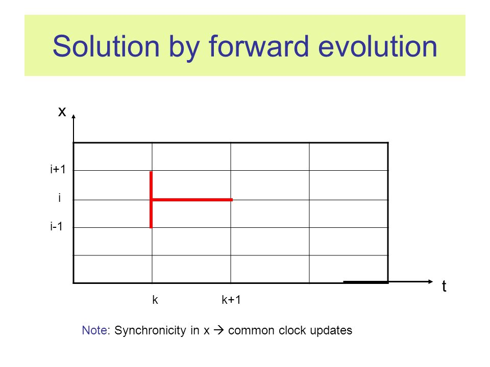 Solution by forward evolution i kk+1 t i-1 i+1 x Note: Synchronicity in x common clock updates