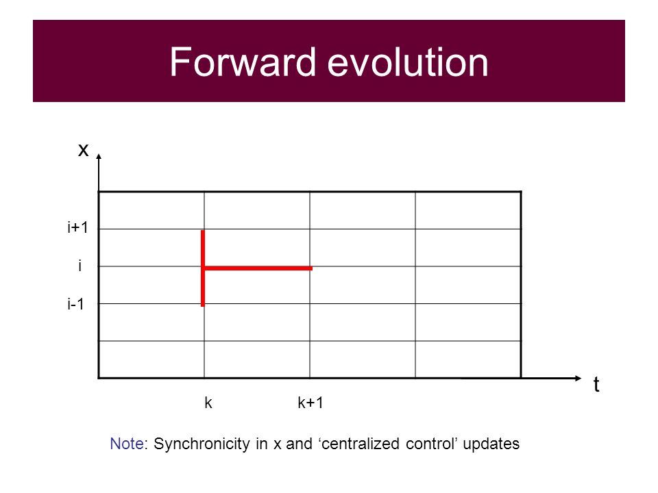 Forward evolution i kk+1 t i-1 i+1 x Note: Synchronicity in x and centralized control updates
