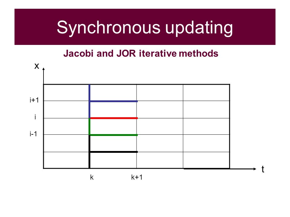Synchronous updating i kk+1 t i-1 i+1 x Jacobi and JOR iterative methods
