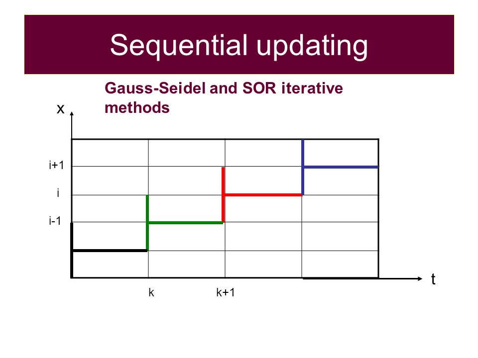 Sequential updating i kk+1 t i-1 i+1 x Gauss-Seidel and SOR iterative methods