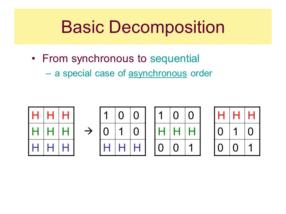 Basic Decomposition From synchronous to sequential –a special case of asynchronous order HHH HHH HHH HHH 100 HHH 001 HHH