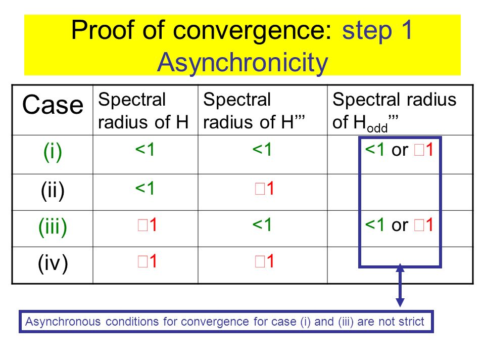 Proof of convergence: step 1 Asynchronicity Case Spectral radius of H Spectral radius of H odd (i) <1 <1 or 1 (ii) <1 1 (iii) 1 <1 <1 or 1 (iv) 1 1 Asynchronous conditions for convergence for case (i) and (iii) are not strict