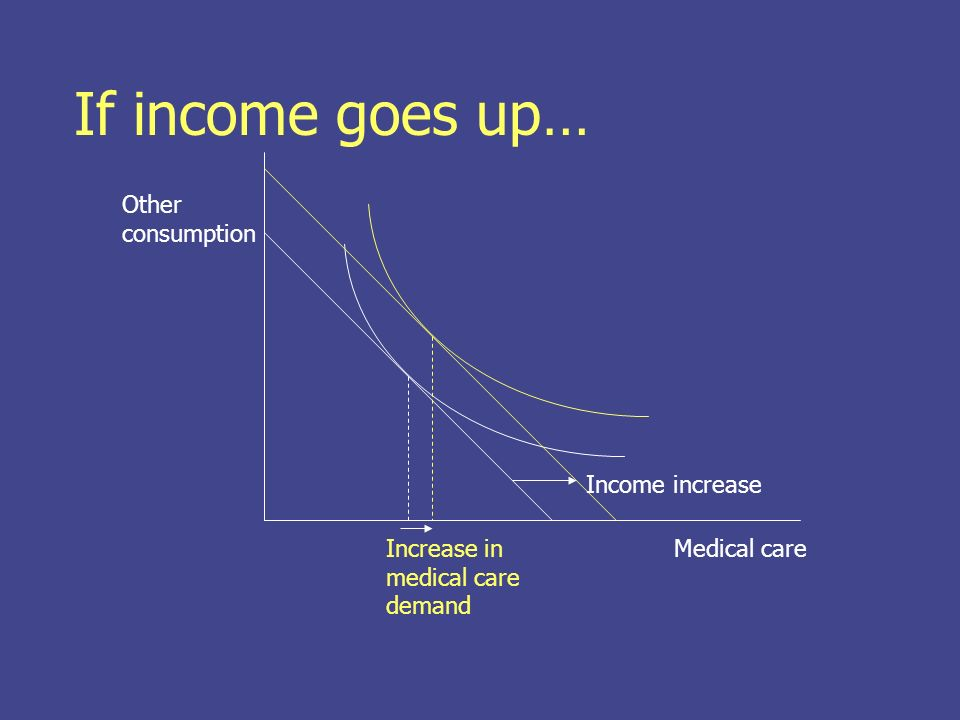 If income goes up… Medical care Other consumption Income increase Increase in medical care demand
