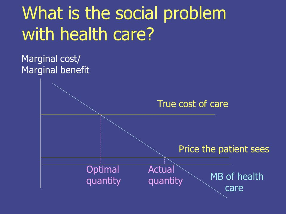 What is the social problem with health care.