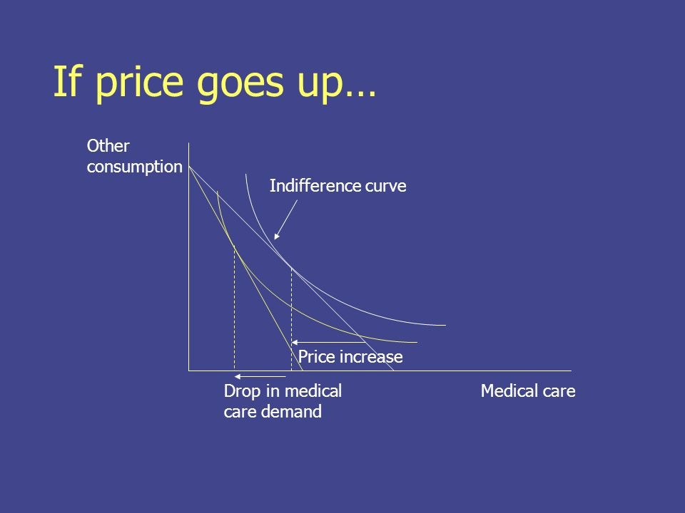 If price goes up… Medical care Other consumption Indifference curve Price increase Drop in medical care demand