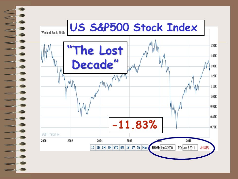 US S&P500 Stock Index -11.83% The Lost Decade
