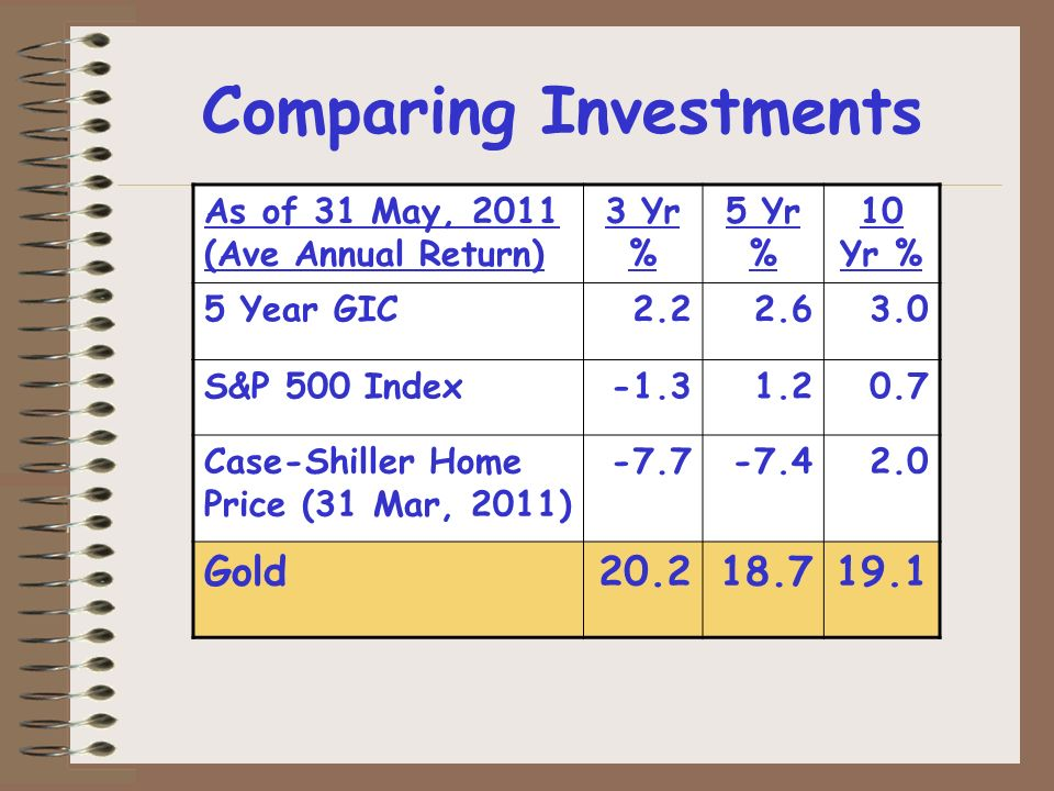 Comparing Investments As of 31 May, 2011 (Ave Annual Return) 3 Yr % 5 Yr % 10 Yr % 5 Year GIC2.22.63.0 S&P 500 Index-1.31.20.7 Case-Shiller Home Price (31 Mar, 2011) -7.7-7.42.0 Gold20.218.719.1