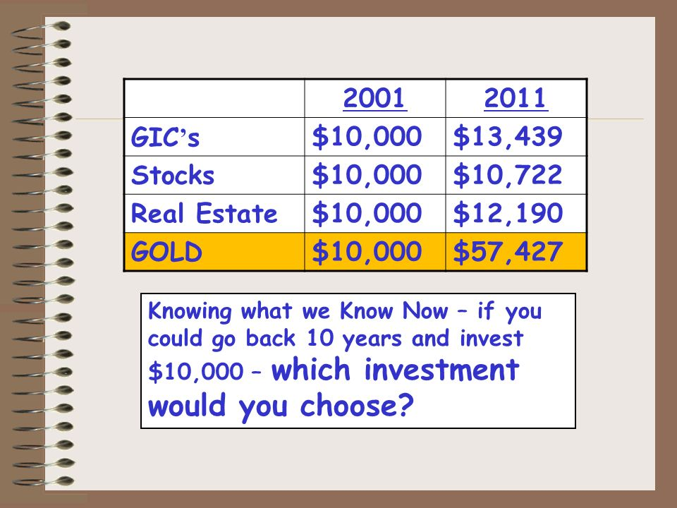 Knowing what we Know Now – if you could go back 10 years and invest $10,000 – which investment would you choose.