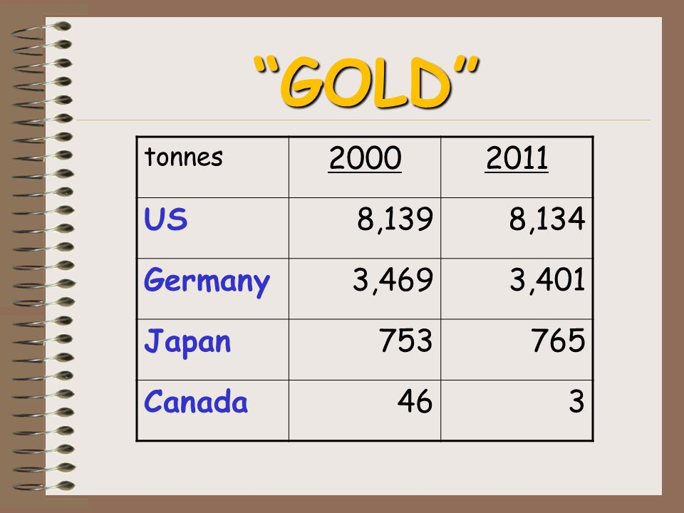 GOLD tonnes 20002011 US8,1398,134 Germany3,4693,401 Japan753765 Canada463