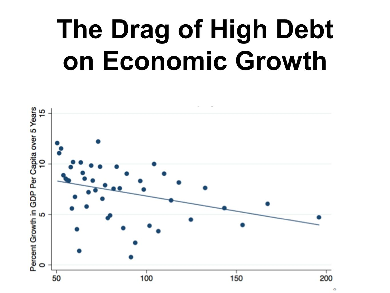 The Drag of High Debt on Economic Growth