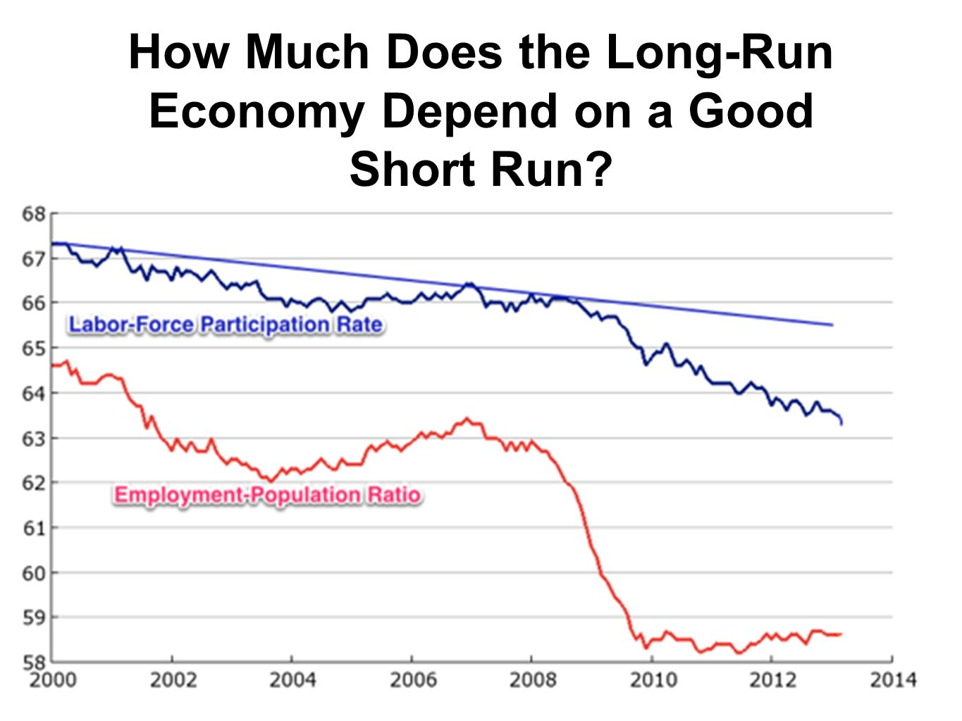 How Much Does the Long-Run Economy Depend on a Good Short Run