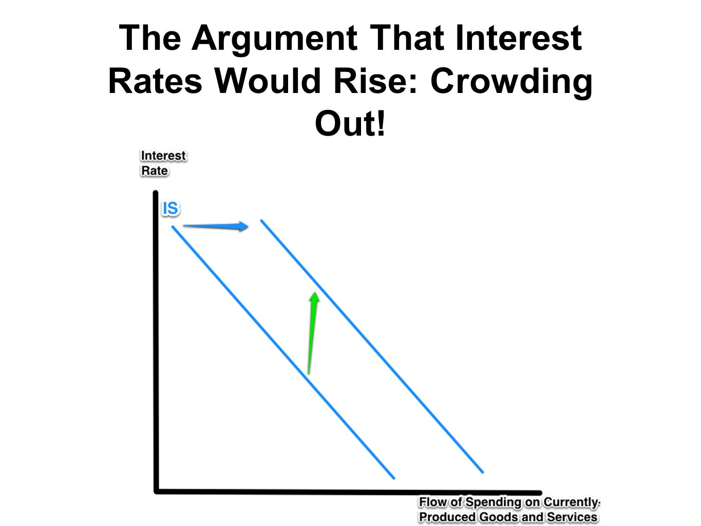 The Argument That Interest Rates Would Rise: Crowding Out!