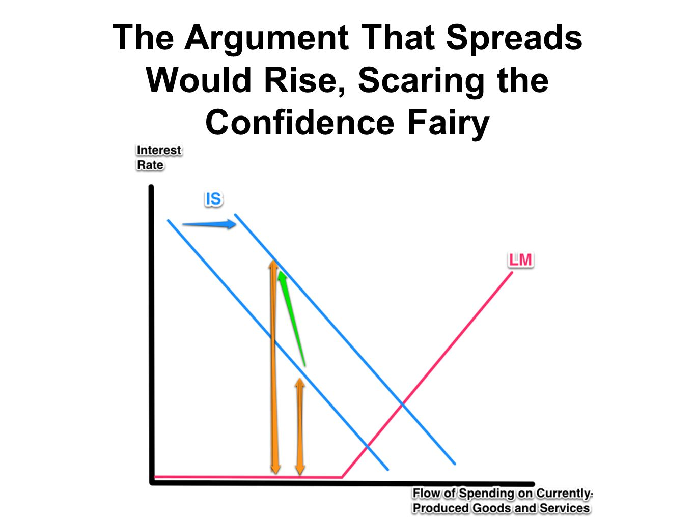 The Argument That Spreads Would Rise, Scaring the Confidence Fairy