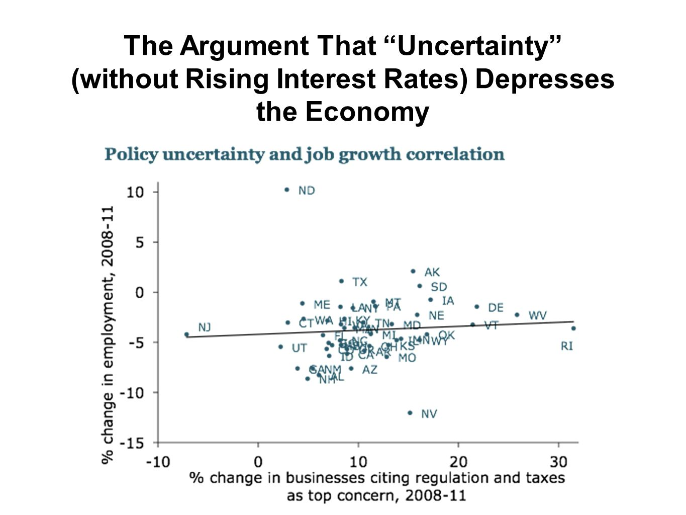 The Argument That Uncertainty (without Rising Interest Rates) Depresses the Economy