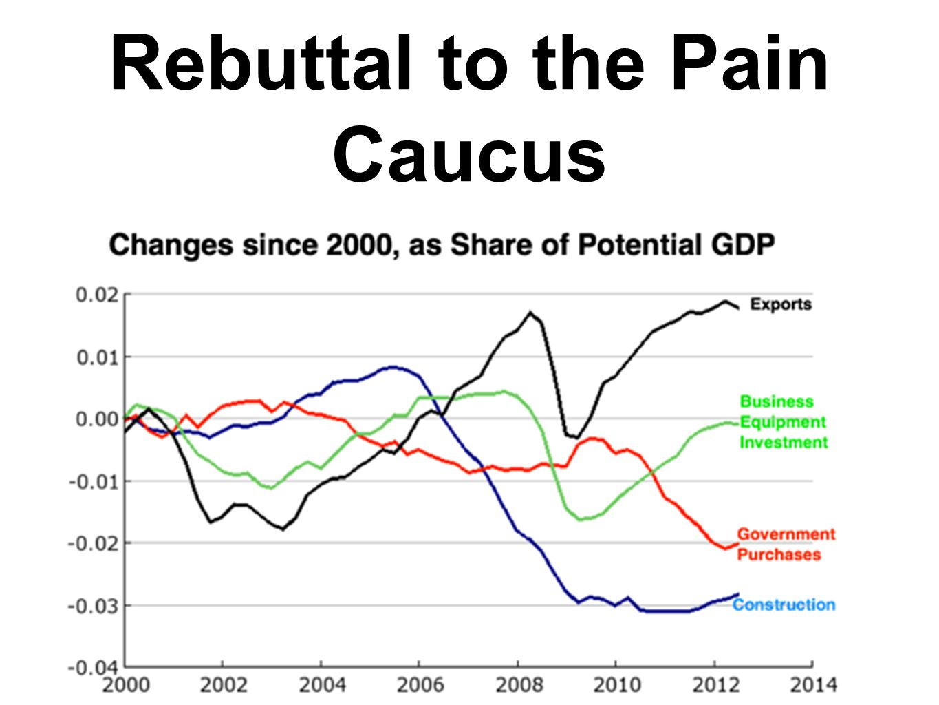 Rebuttal to the Pain Caucus