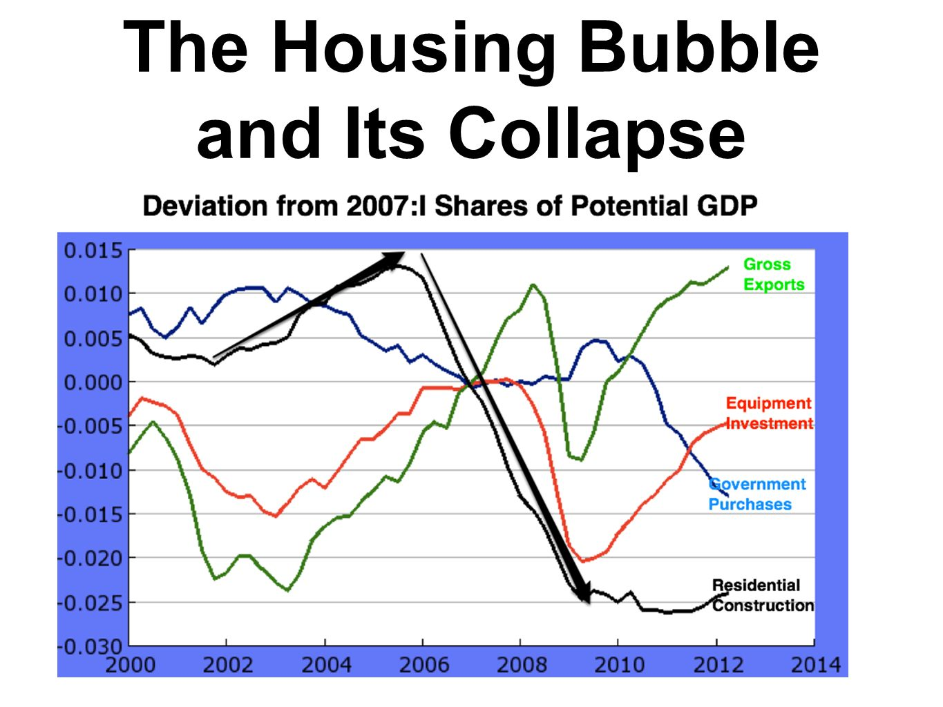 The Housing Bubble and Its Collapse