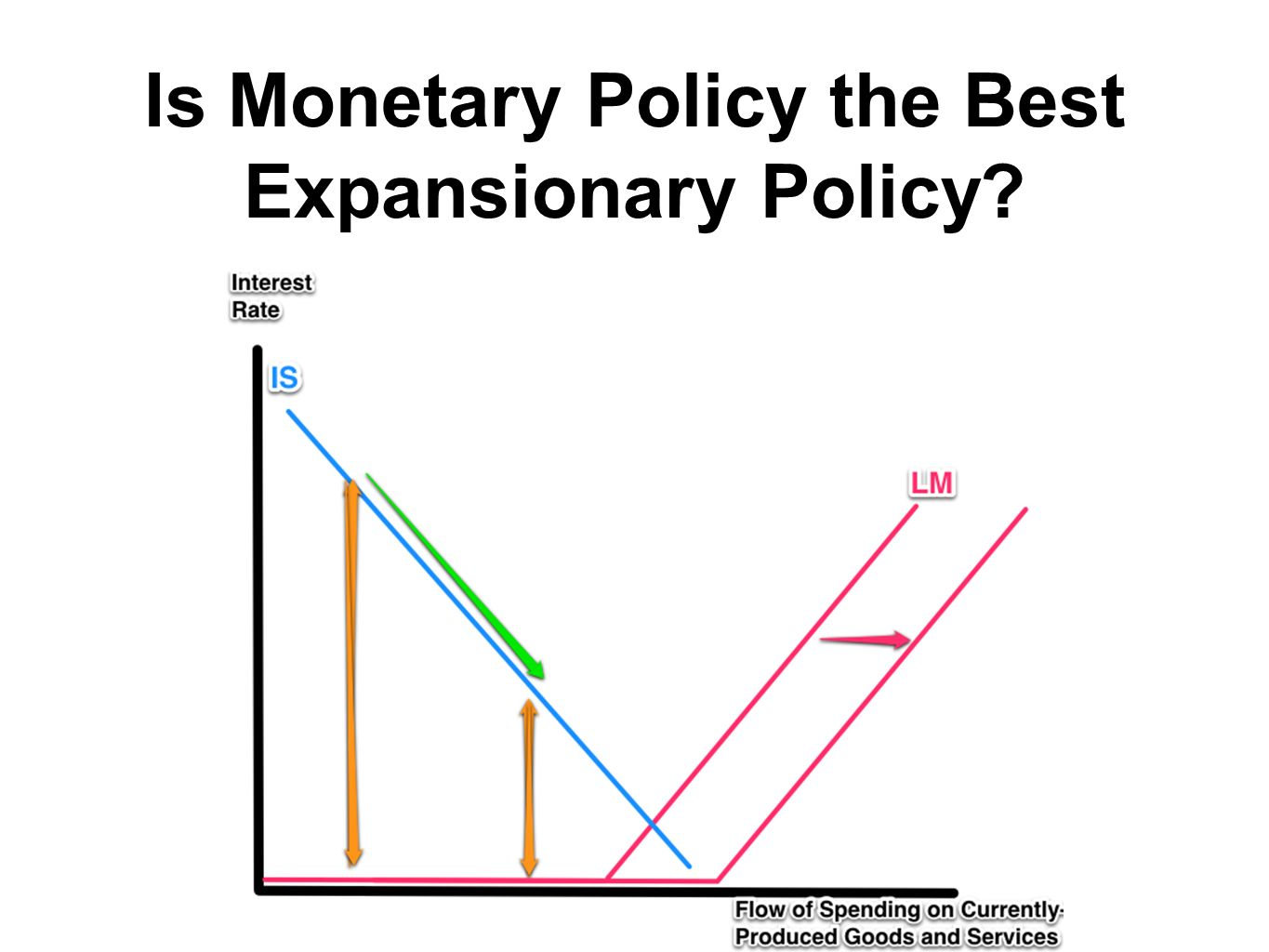 Is Monetary Policy the Best Expansionary Policy