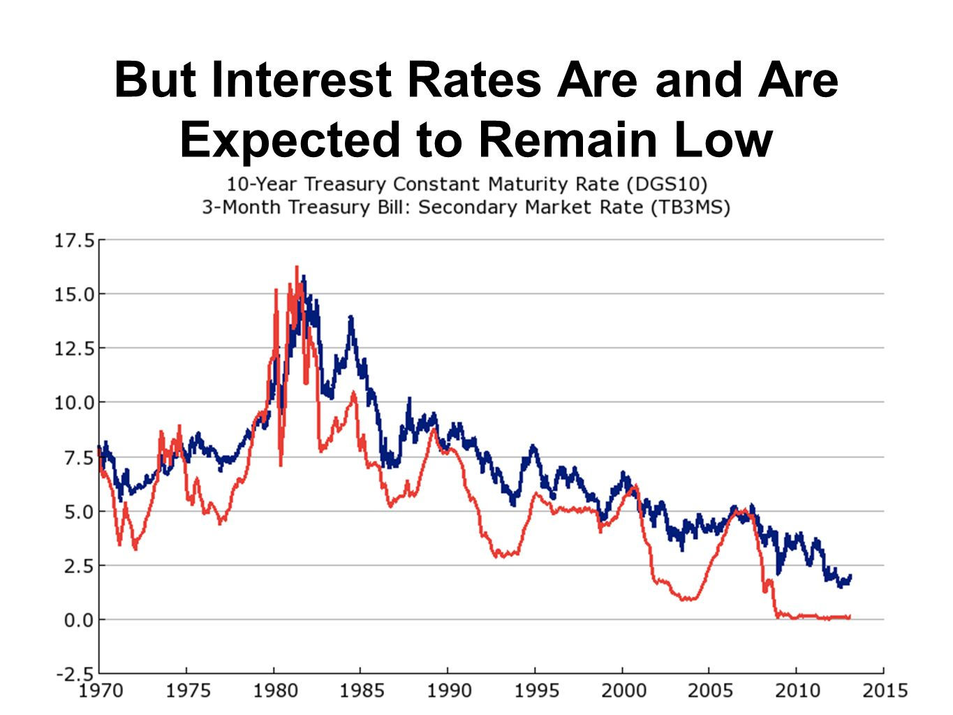 But Interest Rates Are and Are Expected to Remain Low