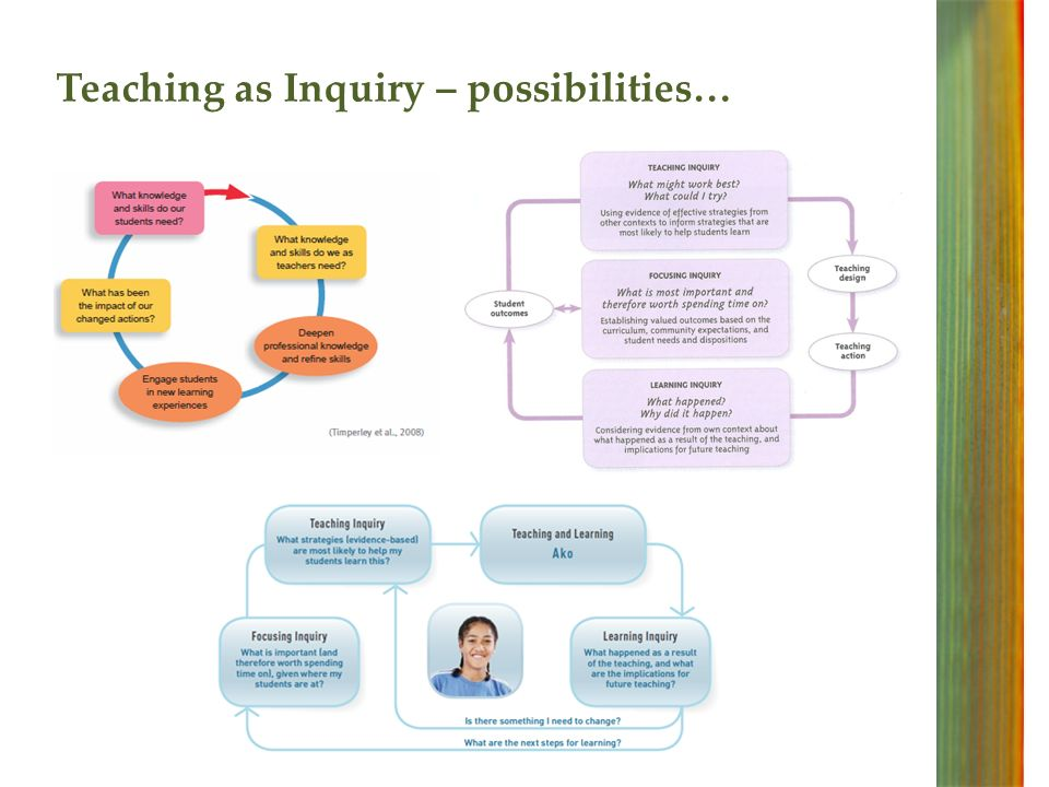 Teaching as Inquiry – possibilities…