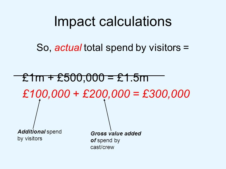 Impact calculations So, actual total spend by visitors = £1m + £500,000 = £1.5m £100,000 + £200,000 = £300,000 Additional spend by visitors Gross value added of spend by cast/crew