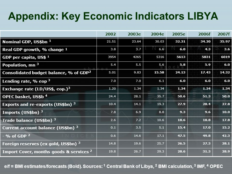 Appendix: Key Economic Indicators LIBYA 20022003e2004e2005e2006f2007f Nominal GDP, US$bn 1 21.5123.6430.0332.3134.2035.97 Real GDP growth, % change 1 3.83.76.66.04.33.6 GDP per capita, US$ 1 395442655316561358316019 Population, mn 3 5.45.55.65.85.96.0 Consolidated budget balance, % of GDP 2 5.019.8315.5824.1317.4314.32 Lending rate, % eop 3 7.0 6.16.0 Exchange rate (LD/US$, eop.) 3 1.201.34 OPEC basket, US$b 4 24.428.135.750.651.350.0 Exports and re-exports (US$bn) 3 10.414.119.327.928.427.8 Imports (US$bn) 3 7.86.98.89.39.610.0 Trade balance (US$bn) 3 2.67.210.618.618.817.8 Current account balance (US$bn) 3 0.13.55.115.417.015.2 - % of GDP 2 0.614.617.147.549.842.3 Foreign reserves (ex gold, US$bn) 3 14.819.625.726.527.328.1 Import Cover, months goods & services 2 19.826.729.328.631.328.9 e/f = BMI estimates/forecasts (Bold).
