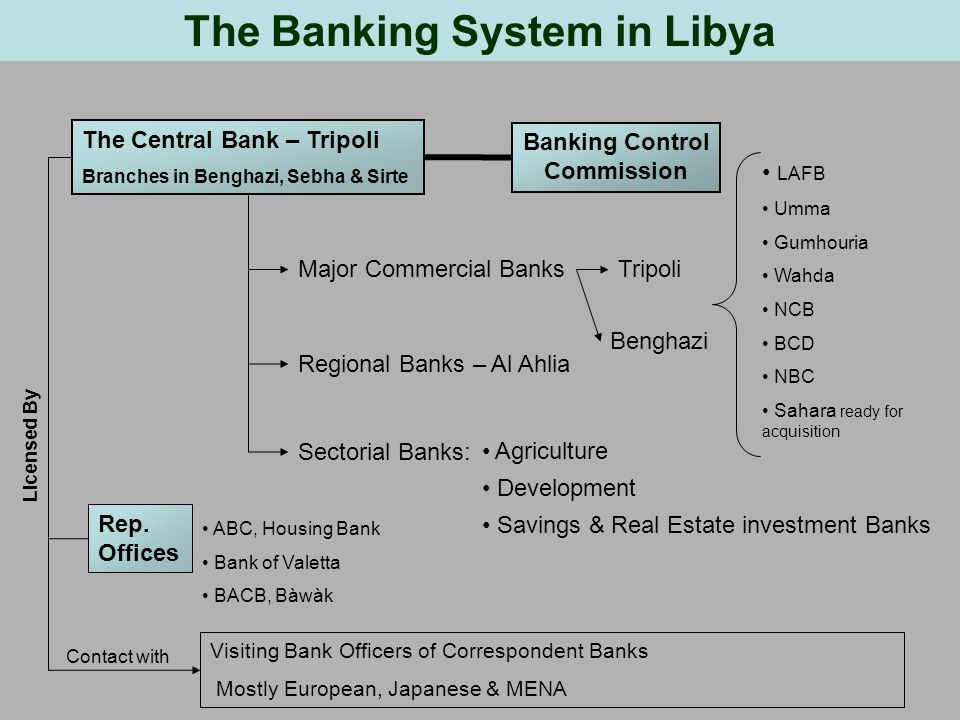 The Banking System in Libya The Central Bank – Tripoli Branches in Benghazi, Sebha & Sirte Banking Control Commission Major Commercial BanksTripoli Benghazi Regional Banks – Al Ahlia Sectorial Banks: Agriculture Development Savings & Real Estate investment Banks Rep.