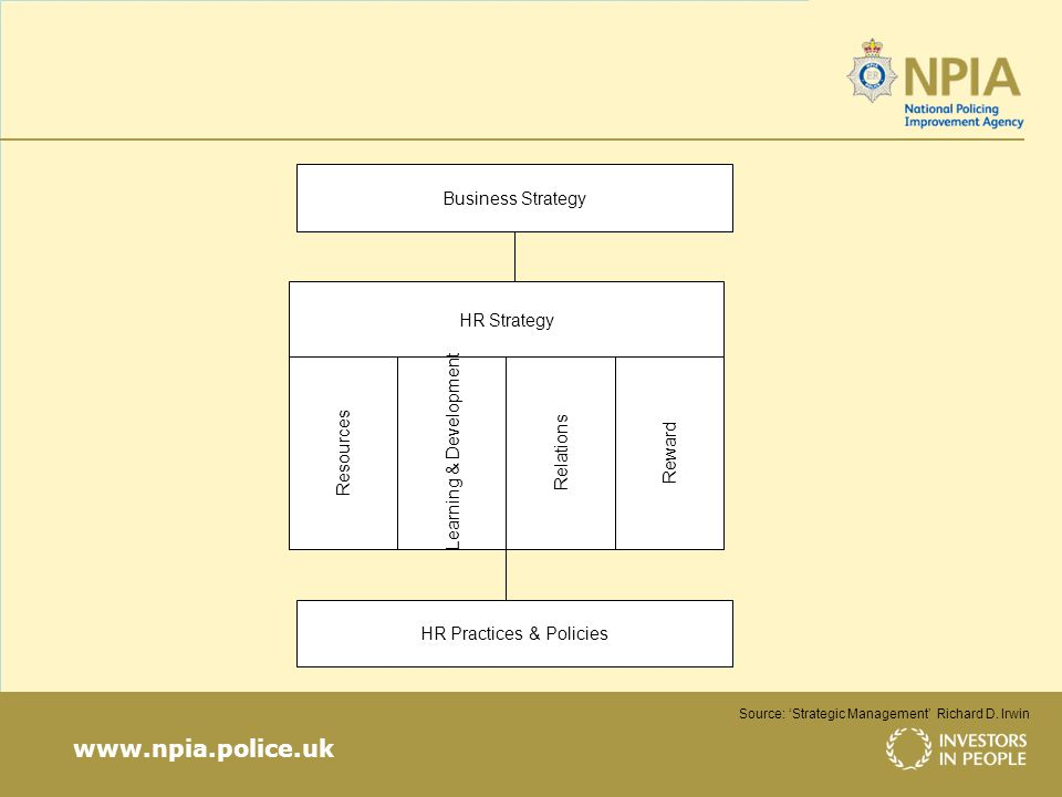 www.npia.police.uk Source: Strategic Management Richard D.