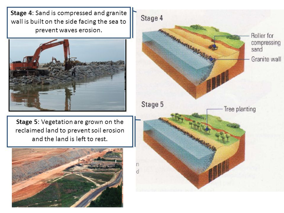 Stage 4: Sand is compressed and granite wall is built on the side facing the sea to prevent waves erosion.