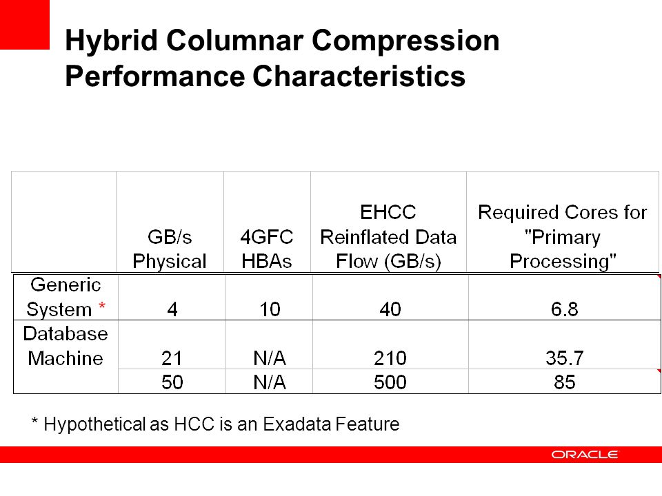 Hybrid Columnar Compression Performance Characteristics * Hypothetical as HCC is an Exadata Feature