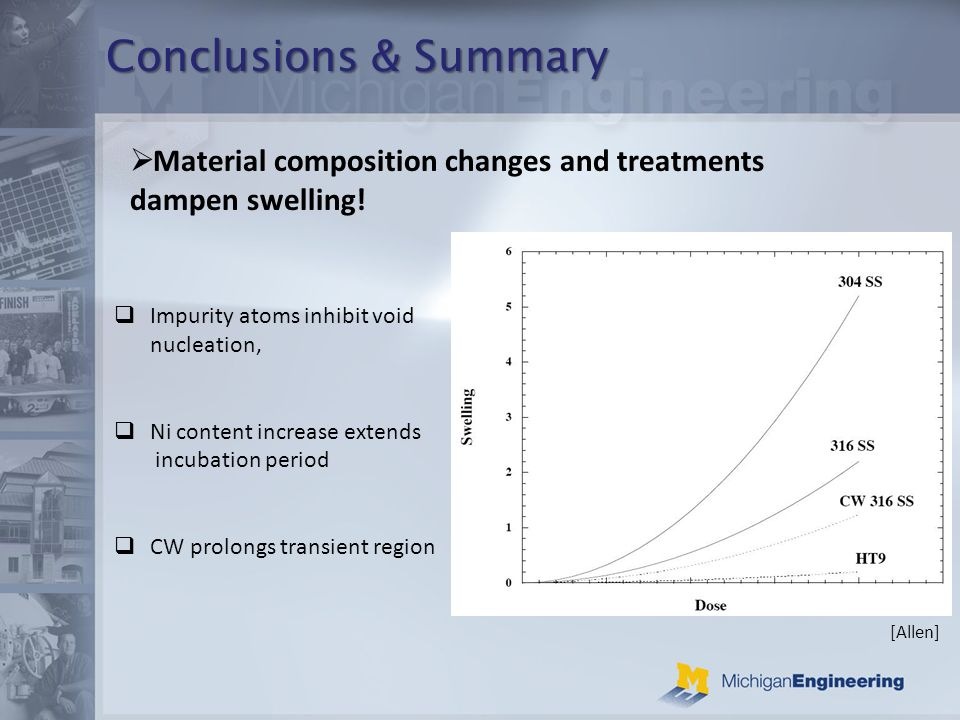 Conclusions & Summary Material composition changes and treatments dampen swelling.